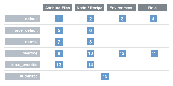 _images/overview_chef_attributes_table.png